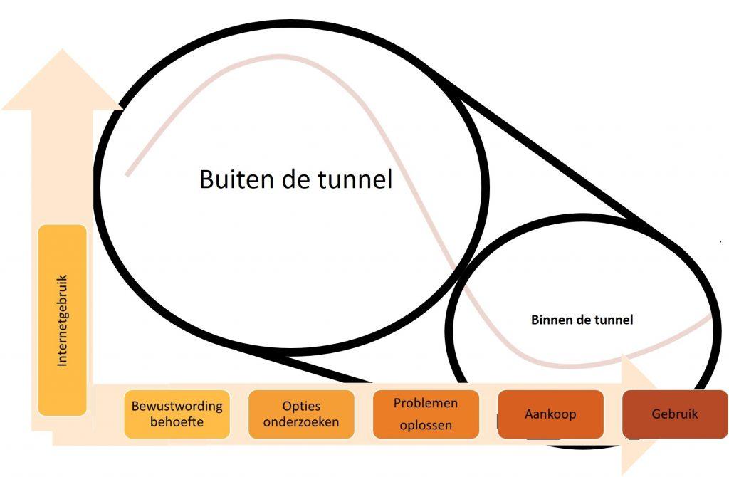 Tunnelvisie uitleg 2